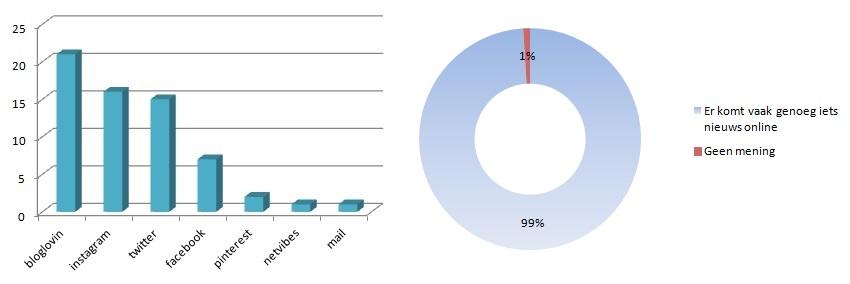Resultaten blog enquête