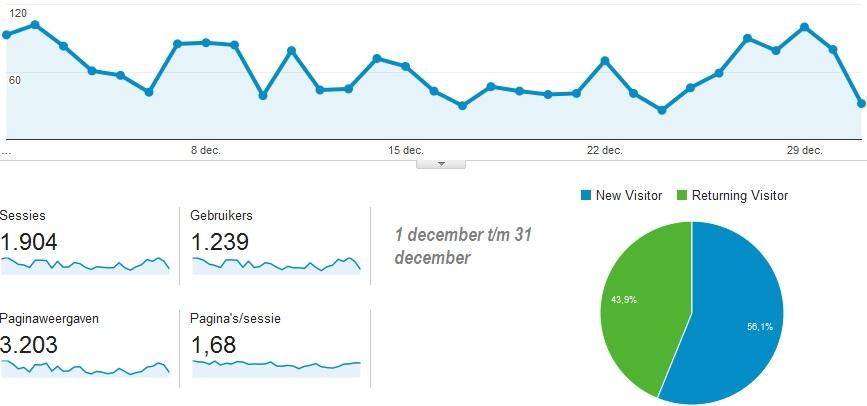 decemberstatistiekensammieenzo