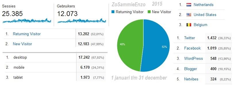 zosammieenzo.nl2015